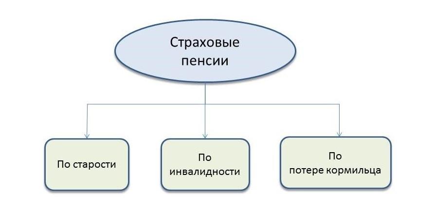 Схема страховых пенсий