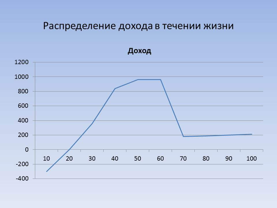 График распределения дохода в течении жизни