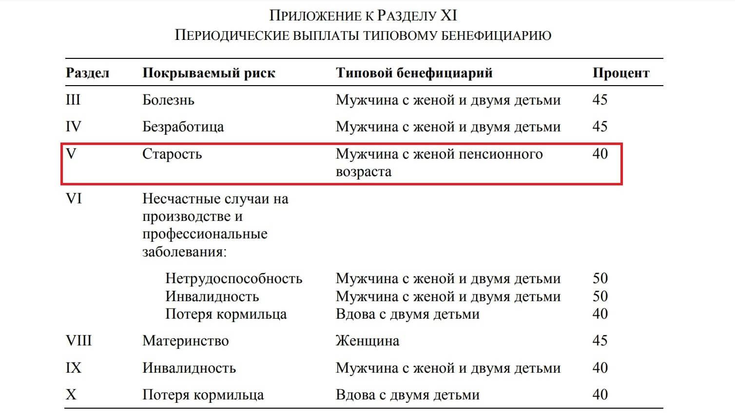 Приложение к разделу XI Конвенции №102