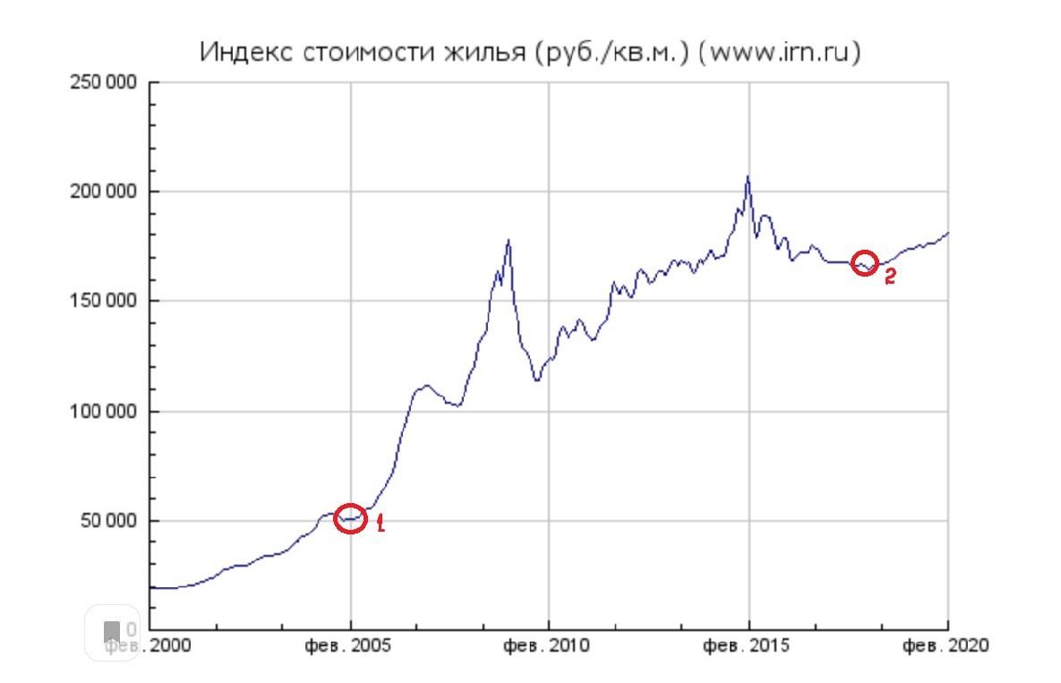 График индекса стоимости жилья