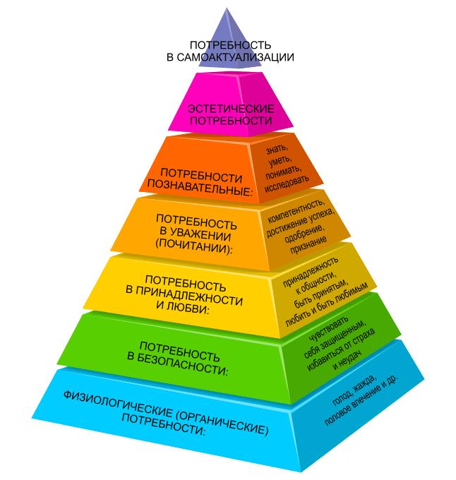 Пирамида потребностей по Абрахаму Маслоу