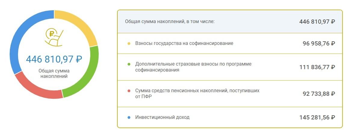 Скриншот накопительной пенсии в НПФ
