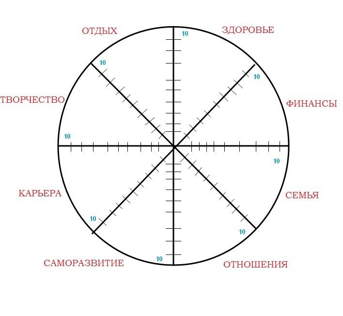 Шаблон колеса жизни