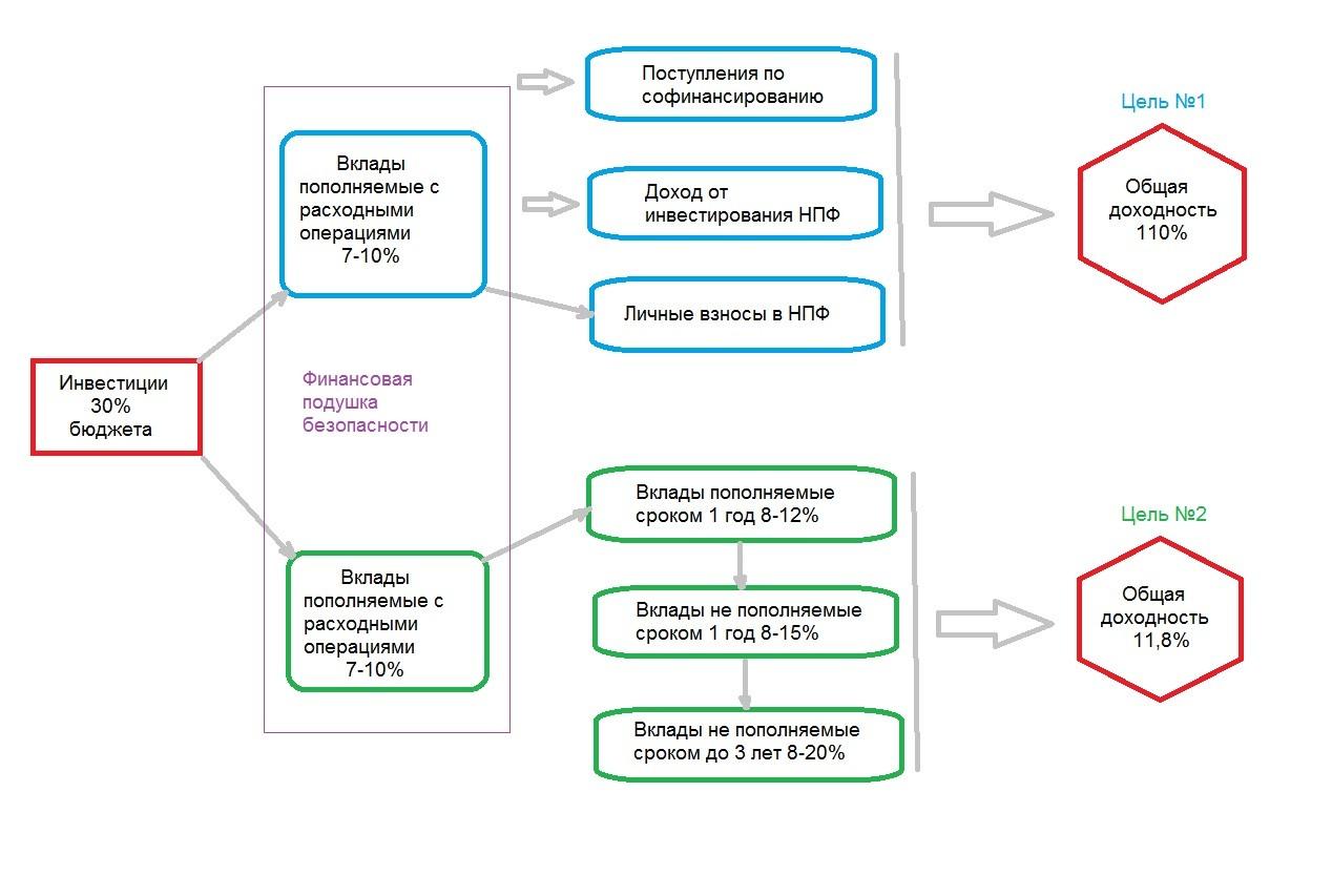 Схема потока процентного дохода