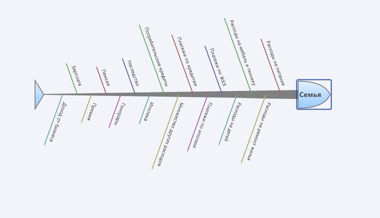 схема притока и оттока денег во времени