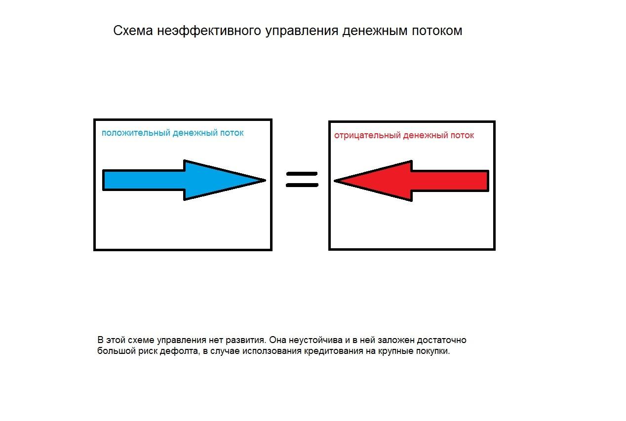 Схема денежного потока