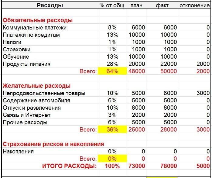 Группировка расходов бюджета