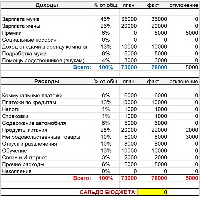 Таблица бюджета семьи