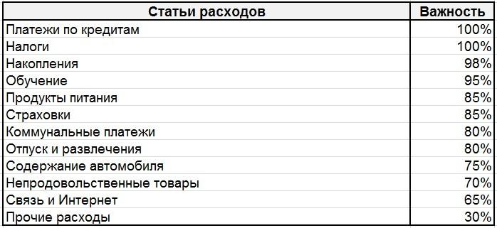 Таблица ранжирования статей расходов