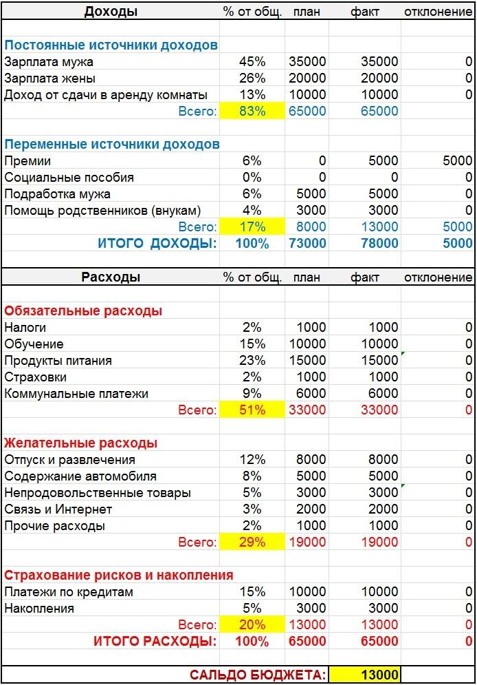 Таблица сбалансированного бюджета семьи